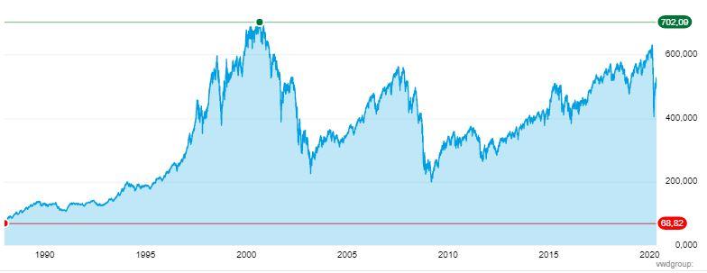 Wat is een index AEX