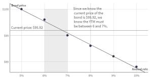 rentetarieven en obligatiekoersen formule afbeelding 4