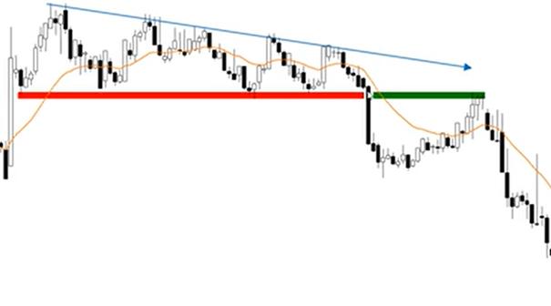 ascending triangle descending triangle trade