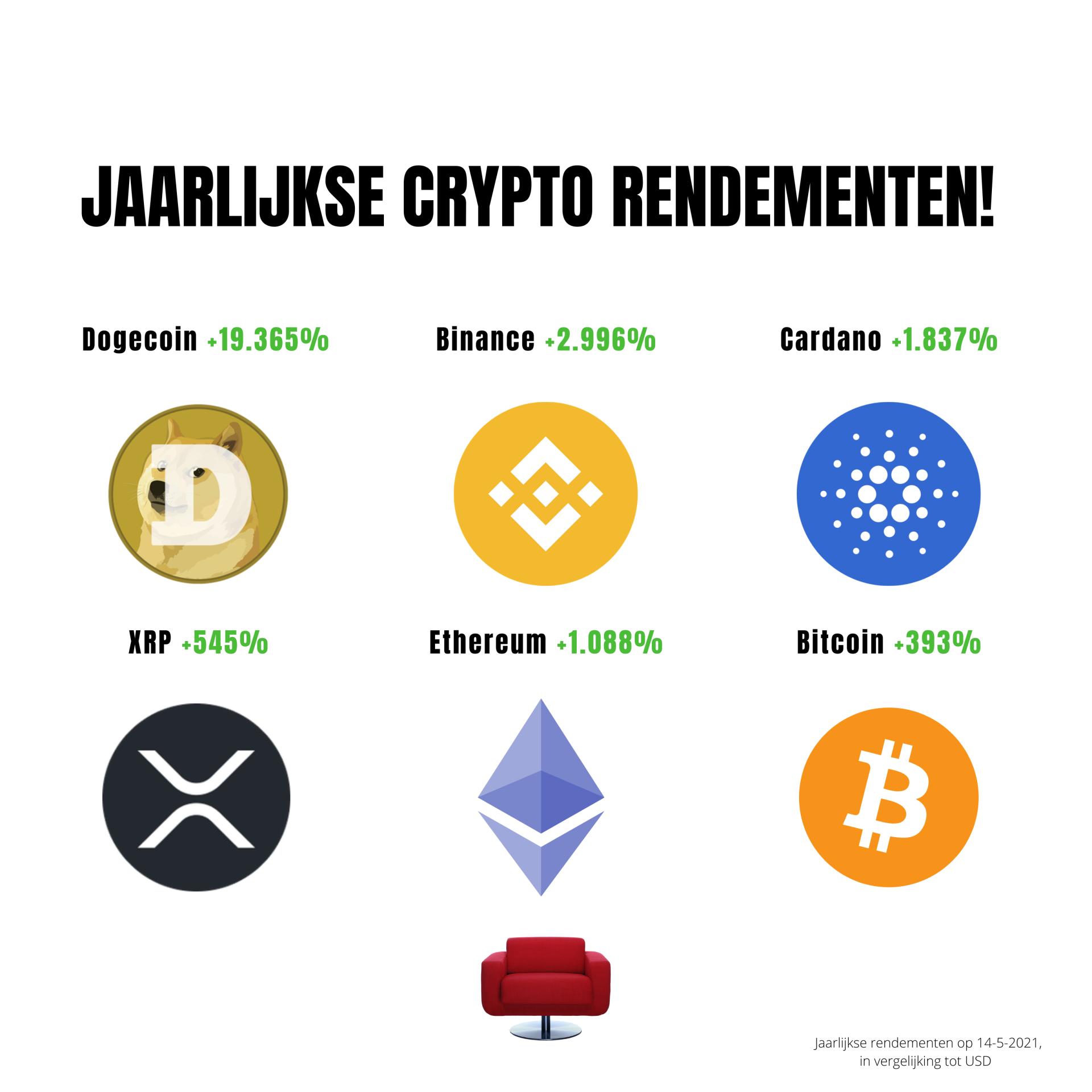 crypto trader rendementen